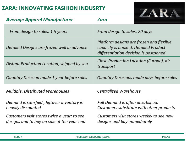 zara unique business model Zara is one of the world's largest international fashion companies   the  customer is at the heart of a unique business model, which includes design,  production.