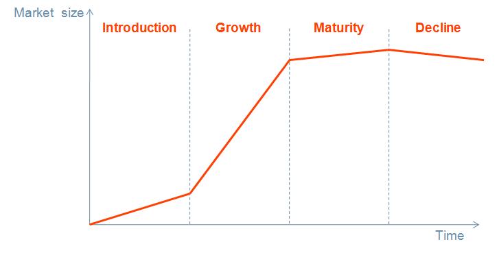 Les dynamiques du modèle économique – Le cycle de vie d'un modèle économique