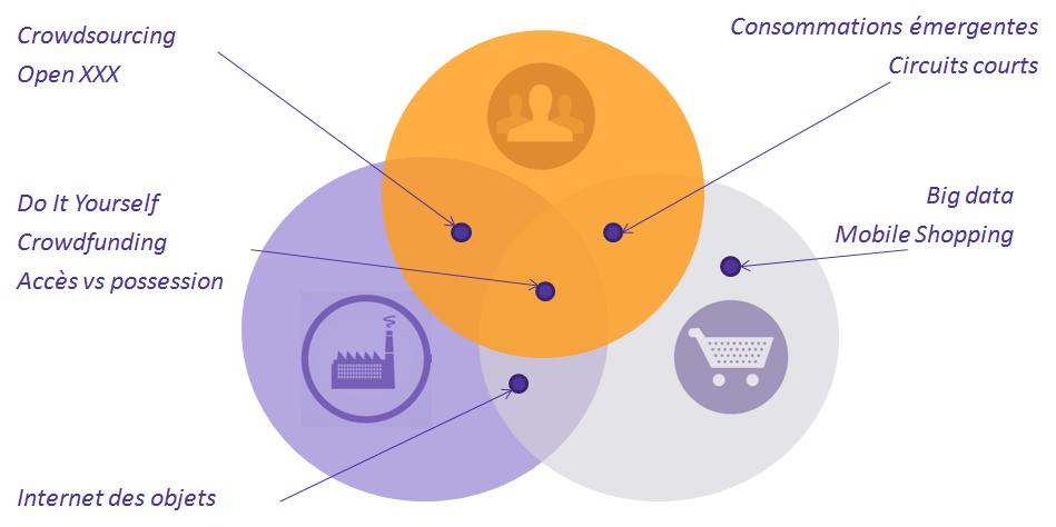 Les 10 tendances qui bousculent la relation consommateur-distributeurs-marques