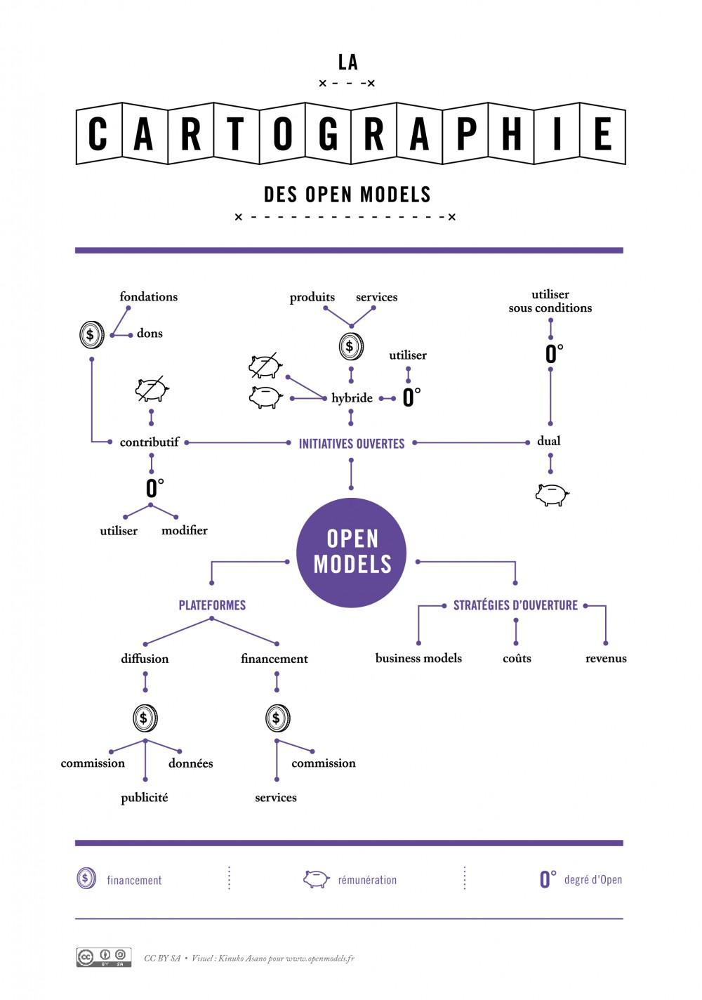 La cartographie des open models