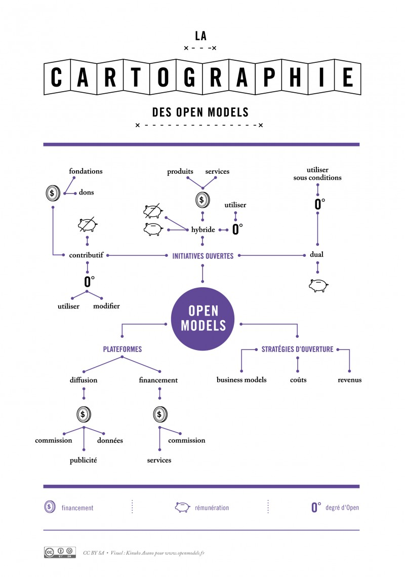 La cartographie des open models