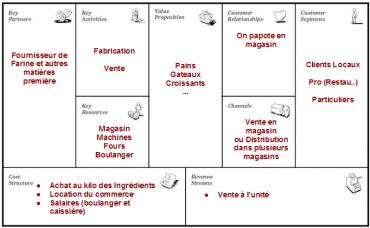 Pimp Your Business Model La Boulangerie