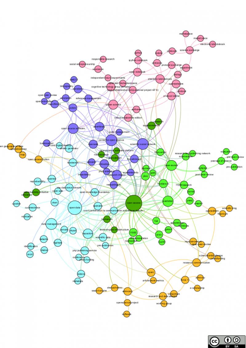 Cartographier l'écosytème de l'Open Science pour mieux comprendre ses enjeux